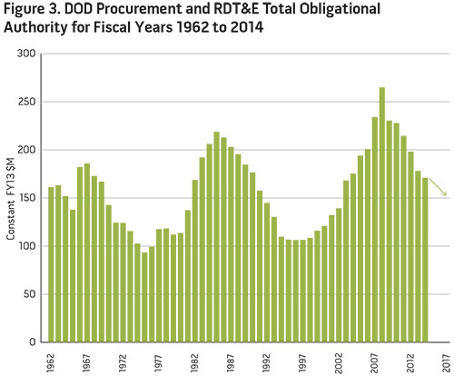 Figure 3. DOD Procurement and RDT&E Total Obligational Authority for Fiscal Years 1962 to 2014