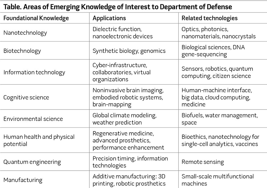 Table. Areas of Emerging Knowledge of Interest to Department of Defense