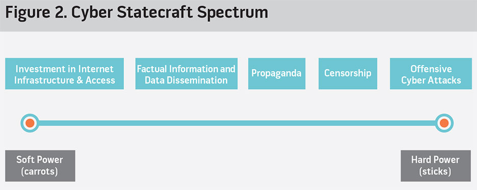 Figure 2. Cyber Statecraft Spectrum