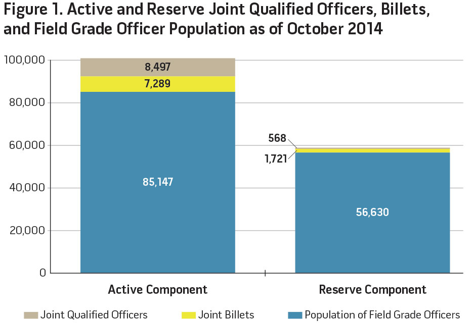 Figure 1. Active and Reserve Joint Qualified Officers, Billets, and Field Grade Officer Population as of October 2014