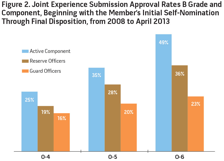 Figure 2. Joint Experience Submission Approval Rates B Grade and Component, Beginning with the Member's Initial Self-Nomination Through Final Disposition, from 2008 to April 2013