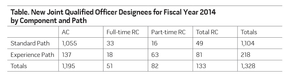 Table 1. New Joint Qualified Officer Designees for Fiscal Year 2014 by Component and Path