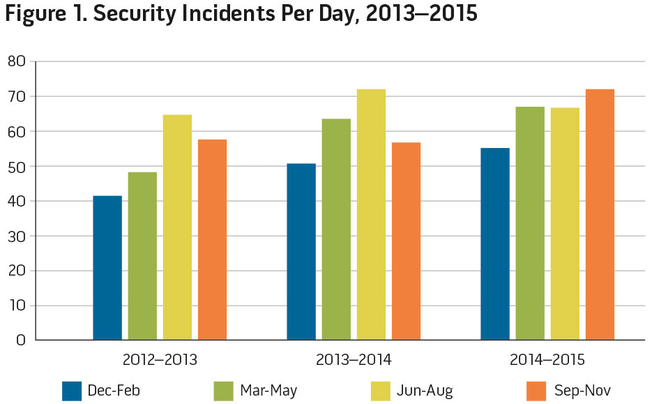 Figure 1. Security Incidents Per Day, 2014-2015
