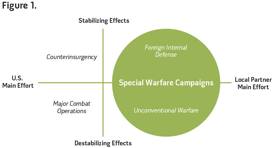 Unconventional Warfare In The Gray Zone National Defense