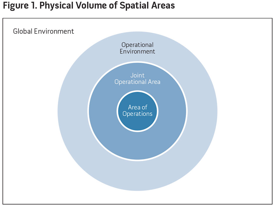 Figure 1. Physical Volume of Spatial Areas