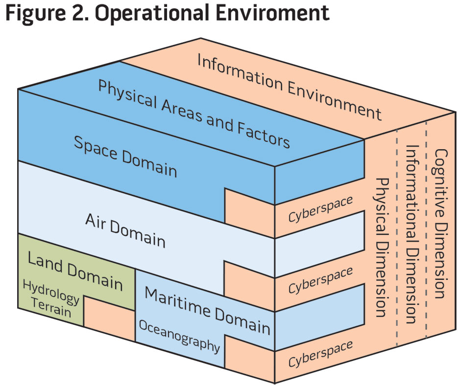 Figure 2. Operational Environment