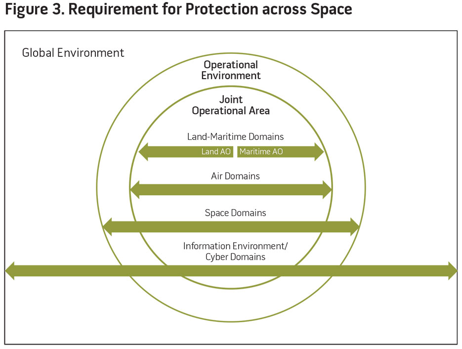 Figure 3. Requirement for Protection across Space
