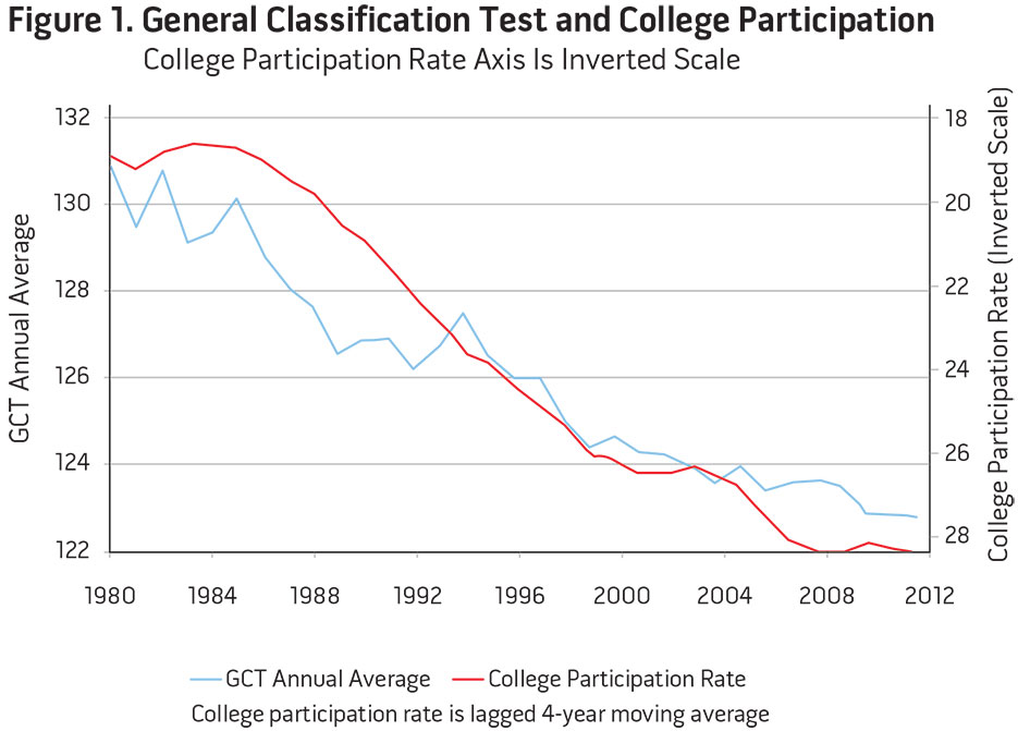 Figure 1. General Classification Test and College Participation