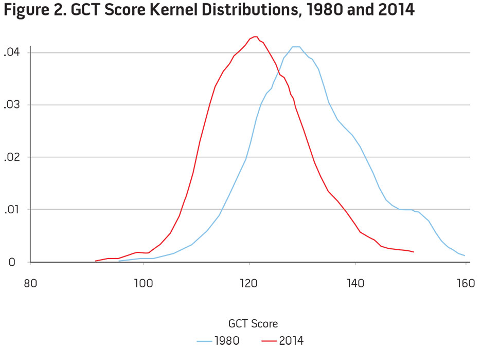 Figure 2. GCT Score Kernel Distributions, 1980 and 2014