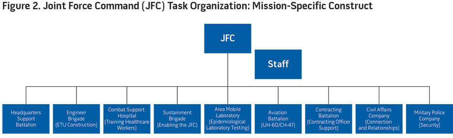 Figure 2. Joint Force Command (JFC) Task Organization: Mission-Specific Construct