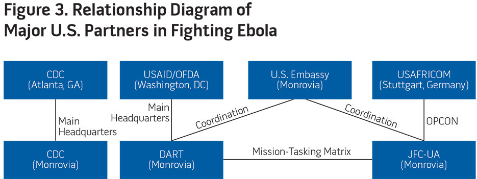 Figure 3. Relationship Diagram of Major U.S. Partners in Fighting Ebola