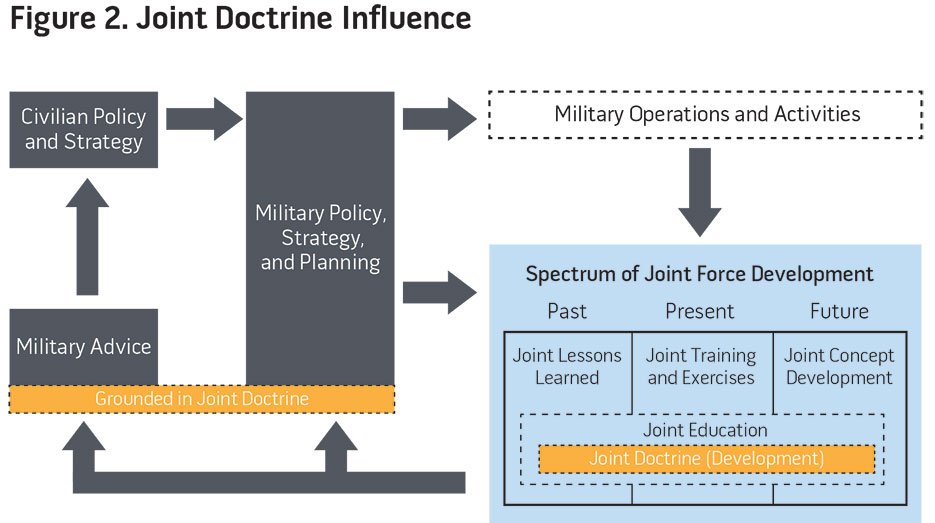 Figure 2. Joint Doctrine Influence