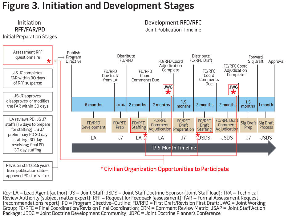 Figure 3. Initiation and Development Stages