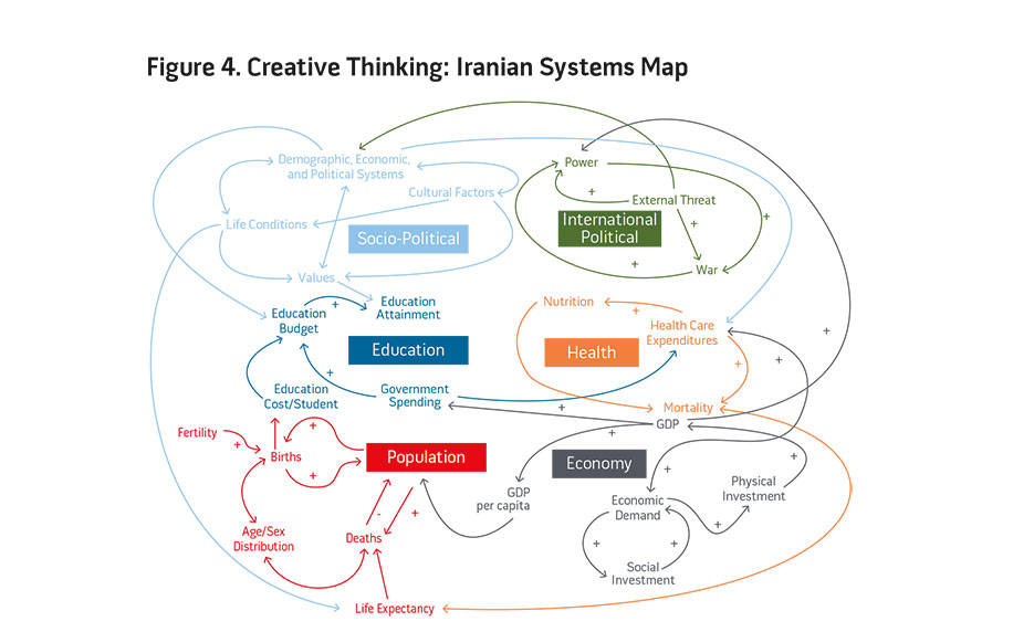 Figure 4. Creative Thinking: Iranian Systems Map