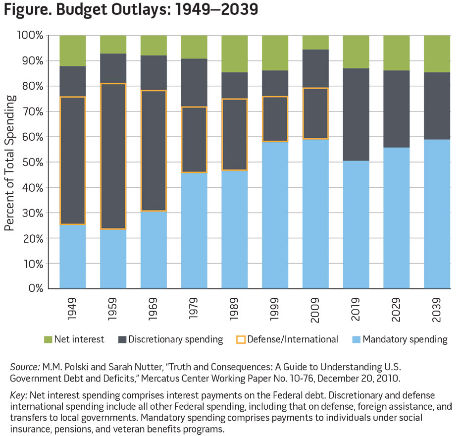 Figure. Budget Outlays: 1949-2039