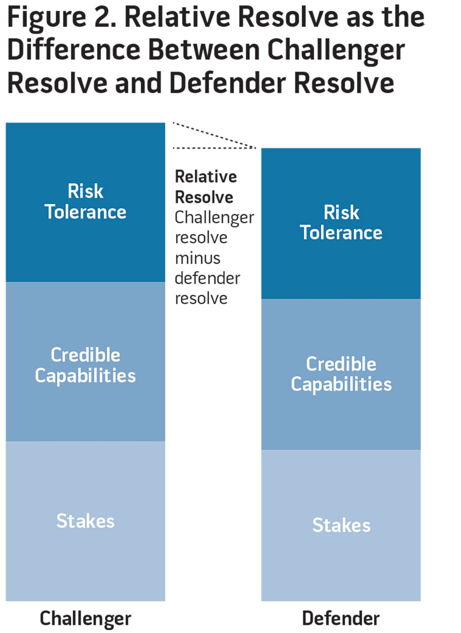 Figure 2. Relative Resolve as the Difference Between Challenger Resolve and Defender Resolve