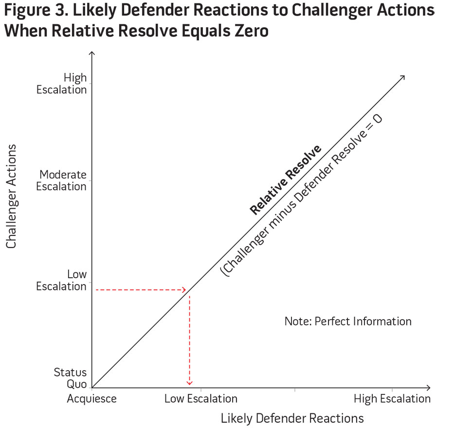Figure 3. Likely Defender Reactions to Challenger Actions When Relative Resolve Equals Zero