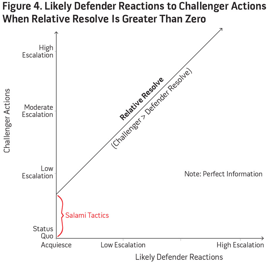 Figure 4. Likely Defender Reactions to Challenger Actions When Relative Resolve Is Greater Than Zero