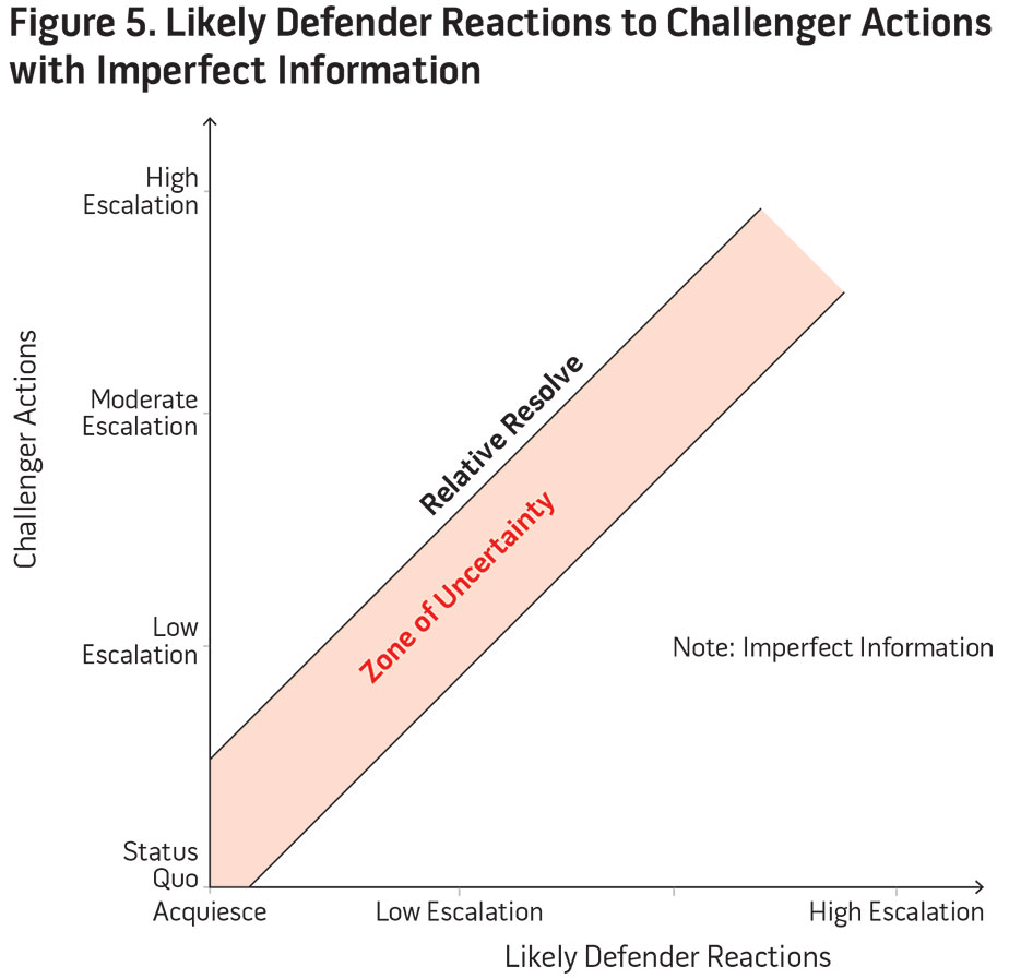 Figure 5. Likely Defender Reactions to Challenger Actions with Imperfect Information