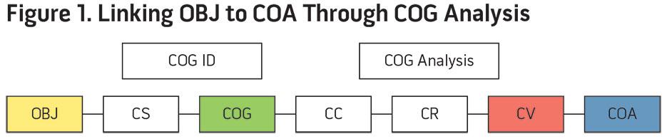 Figure 1. Linking OBJ to COA Through COG Analysis