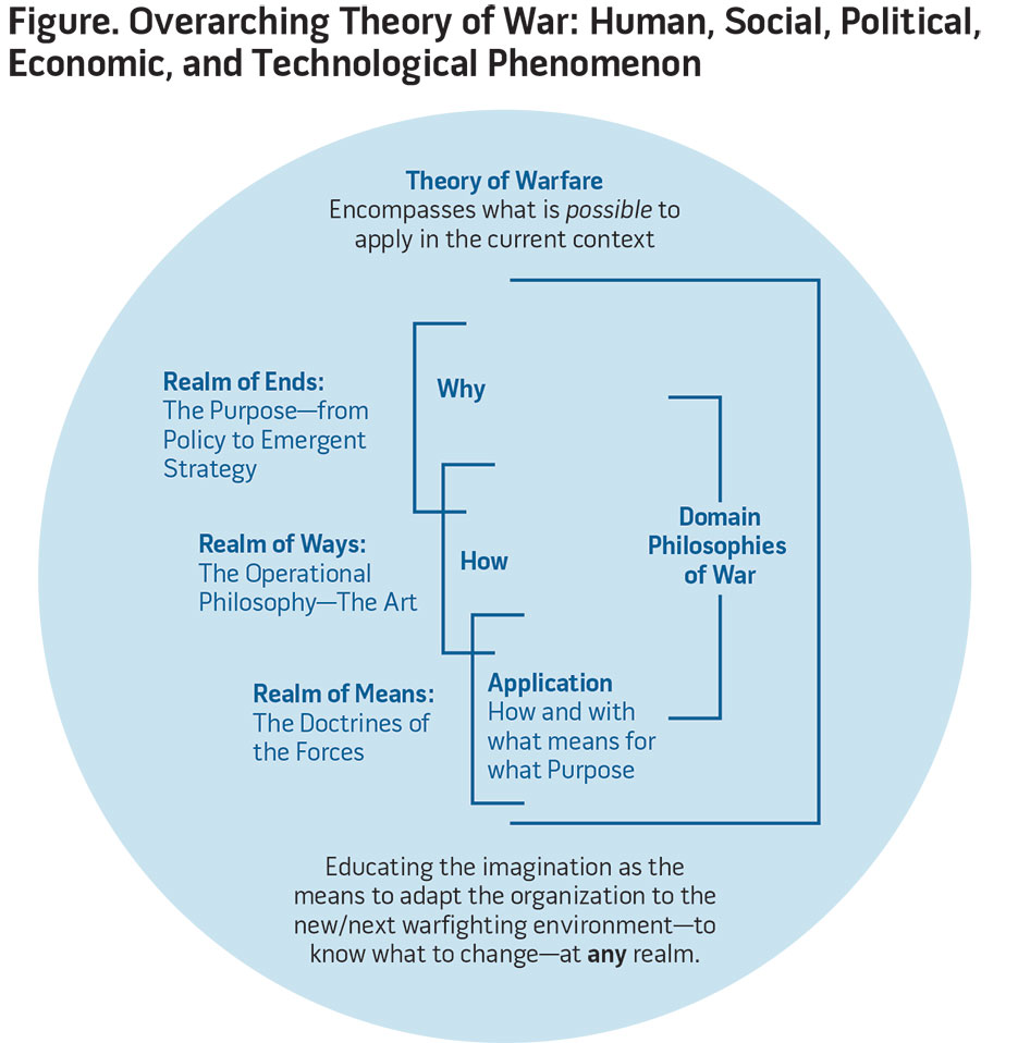Figure. Overarching Theory of War: Human, Social, Political, Economic, and Technological Phenomenon