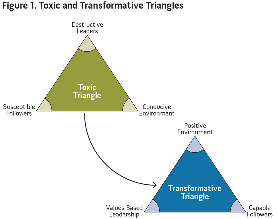 Figure 1. Toxic and Transformative Triangles