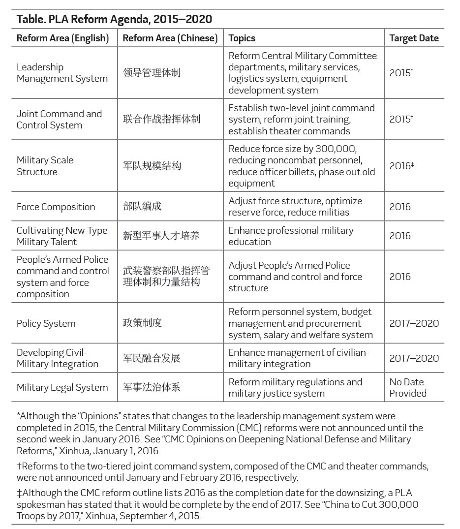 Table. PLA Reform Agenda, 2015-2020