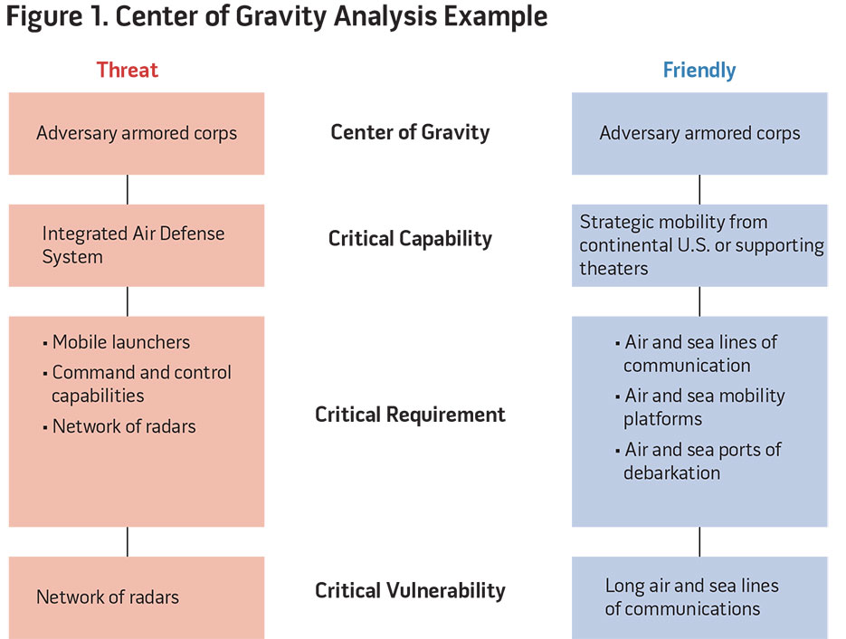 Figure 1. Center of Gravity Analysis Example