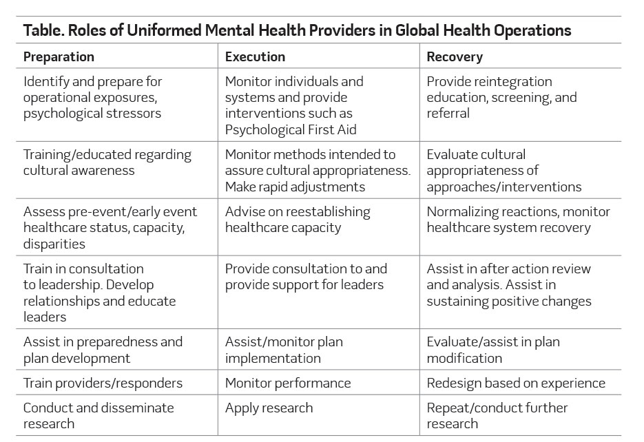 Table. Roles of Uniformed Mental Health Providers in Global Health Operations