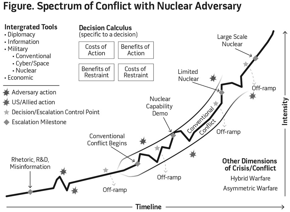 Figure. Spectrum of Conflict with Nuclear Adversary