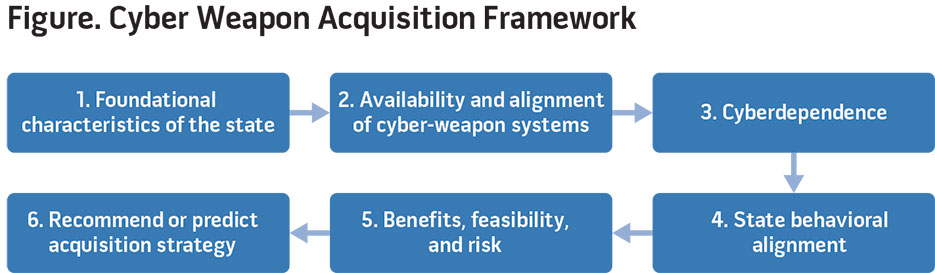 Figure. Cyber Weapon Acquisition Framework
