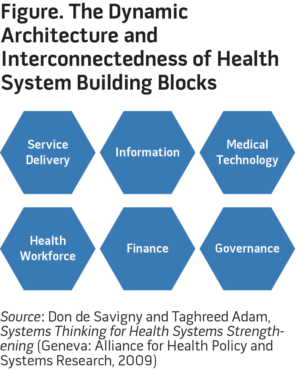Figure. The Dynamic Architecture and Interconnectedness of Health System Building Blocks