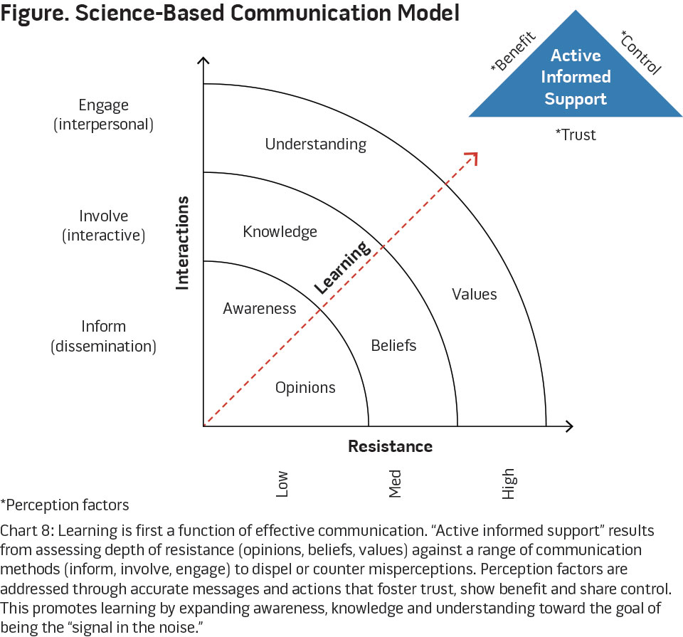 Science-Based Communication Model