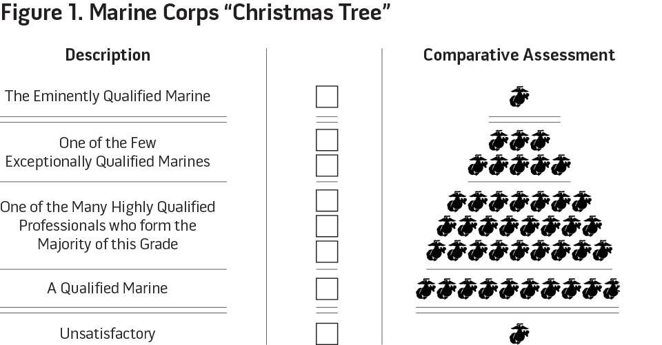 Figure 1. Marine Corps Christmas Tree