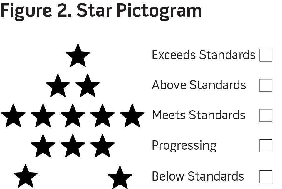 Figure 2. Star Pictogram