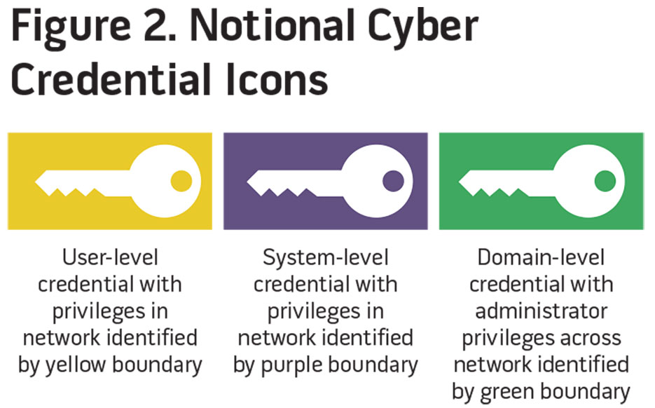 Figure 2. National Cyber Credential Icons