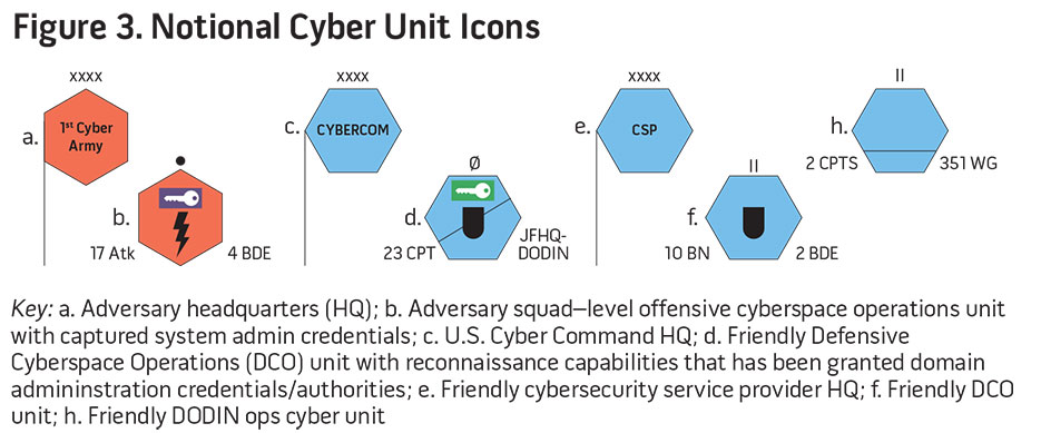 Figure 3. National Cyber Unit Icons
