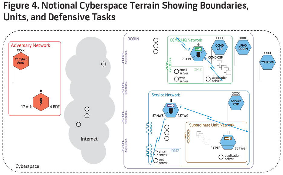 Figure 4. National Cyberspace Terrain Showing Boundaries, Units, and Defensive Tasks