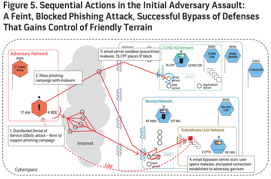 Figure 5. Sequential Actions in the Initial Adversary Assault: A Faint, Blackend Phishing Attack, Successful Bypass of Defenses That Control of Friendly Terrain