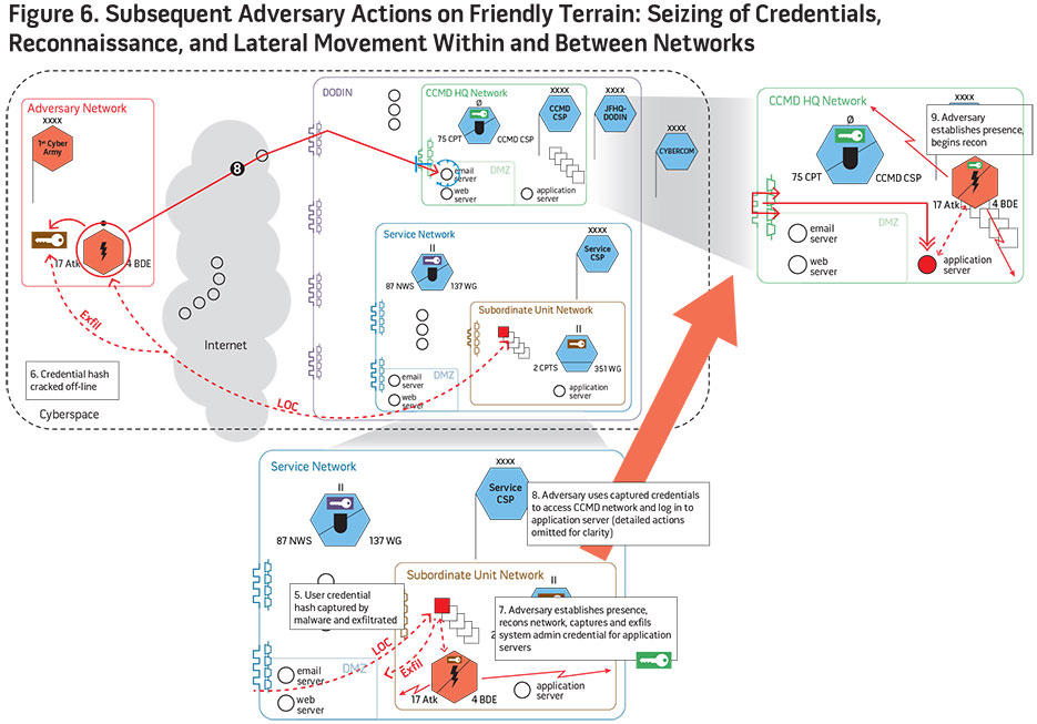 Figure 6. Subsequent Adversary Actions on Friendly Terrain: Seizing of Credentials, Reconnaissance, and Lateral Movement Within and Networks