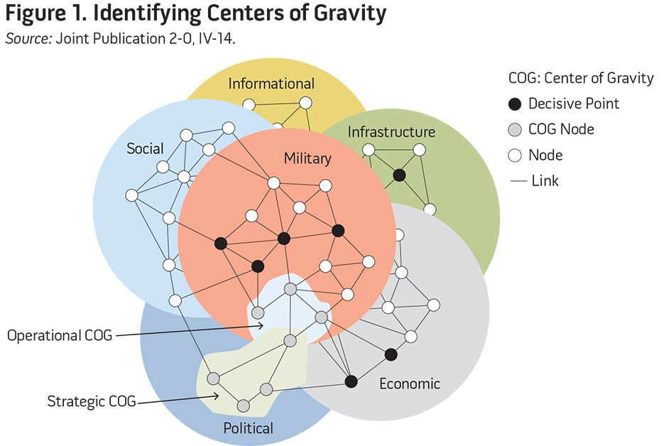 Figure 1. Identifying Centers of Gravity