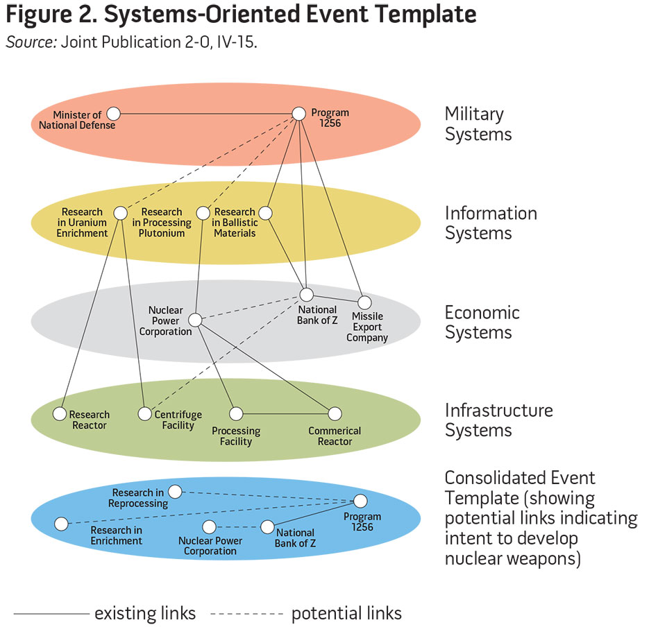 Figure 2. Systems-Oriented Event Template