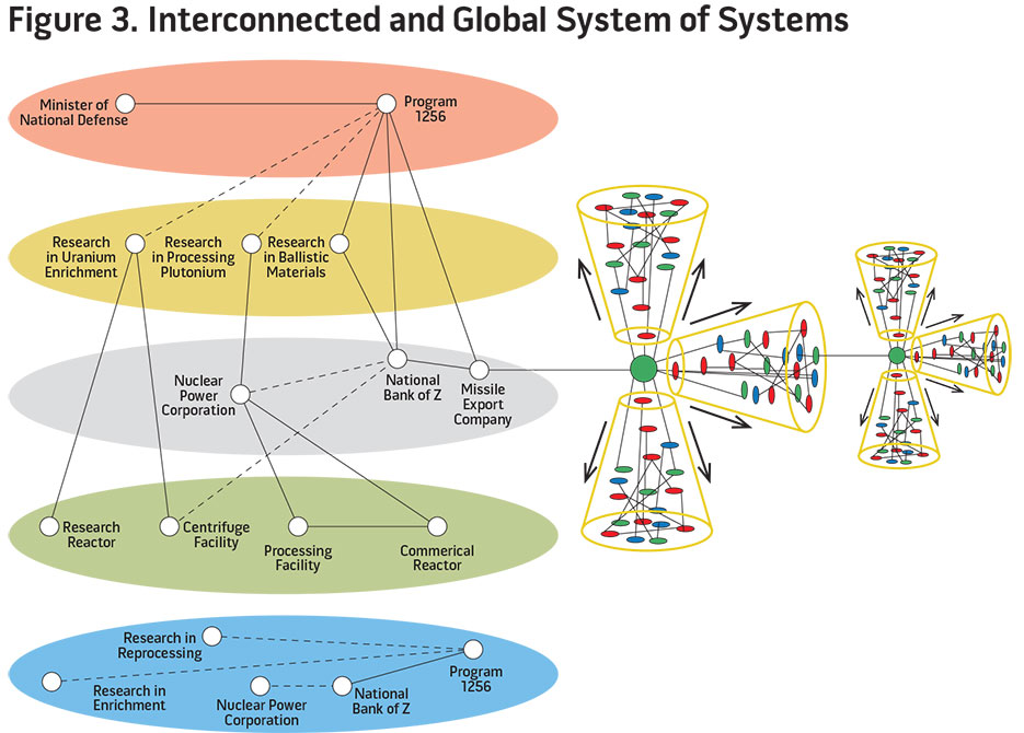 Figure 3. Interconnected and Global System of Systems