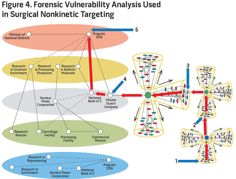 Figure 4. Forensic Vulnerability Analysis Used in Surgical Nonkinetic Targeting