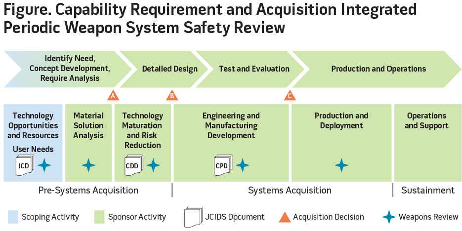 Figure. Capability Requirements and Acquisition Integrated Periodic Weapon System Safety Review