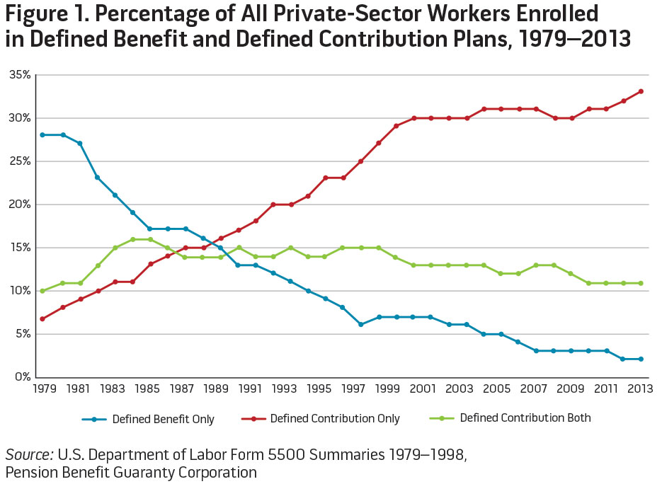 Figure 1. Percentage of All Private-Sector Workers Enrolled in Defined Benefit and Defined Contribution Plans, 1979-2013