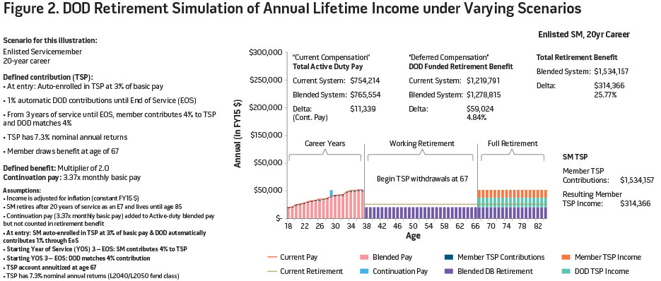 Figure 2. DOD Retirement Simulation of Annual Lifetime Income under Varying Scenarios