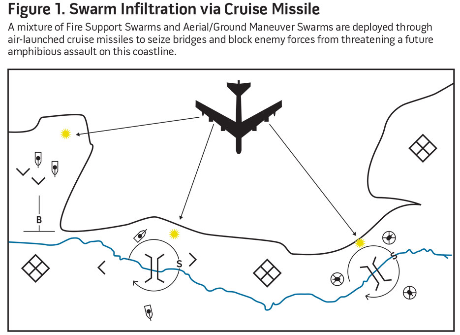 Figure 1. Swarm Infiltration via Cruise Missile