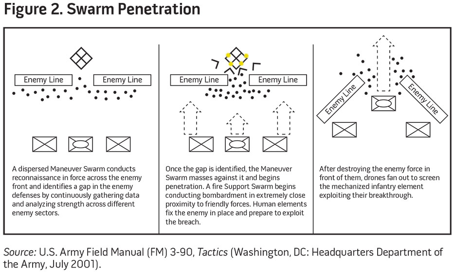 Figure 2. Swarm Penetration