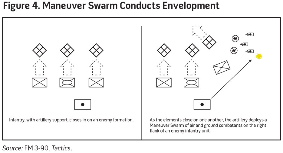 Figure 4. Maneuver Swarn Conducts Envelopment